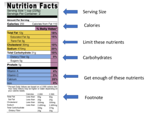 Cover photo for Nutrition Facts Label