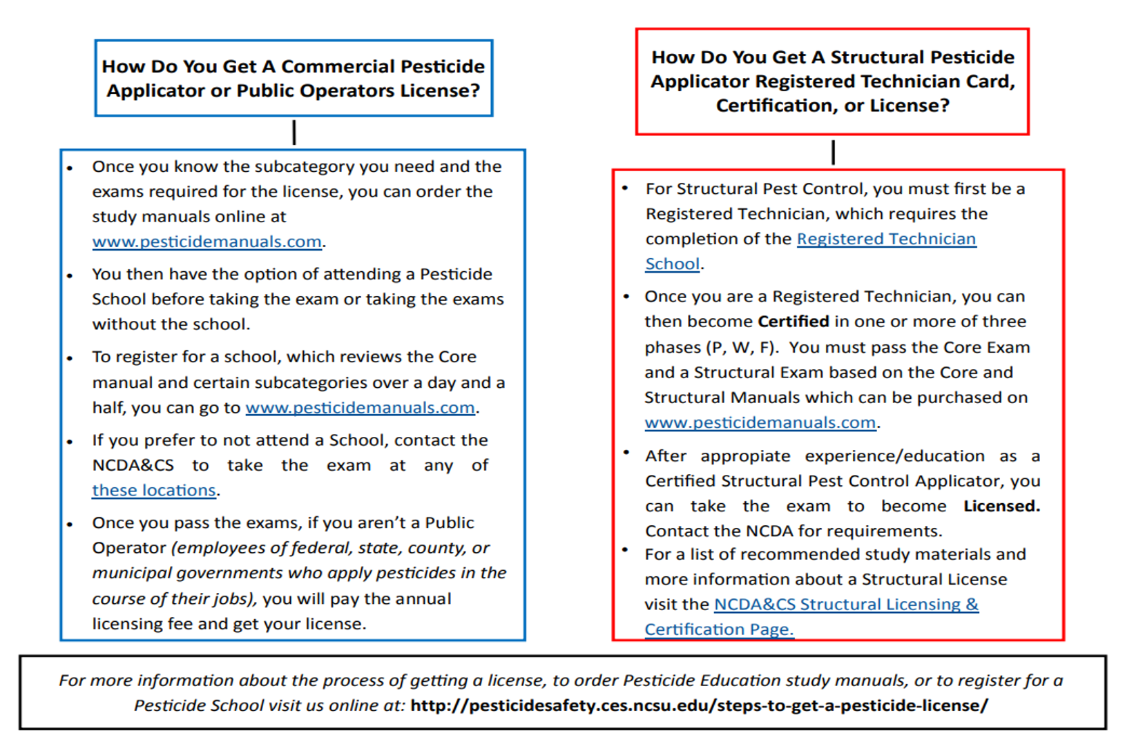 License or Certificate flowchart page 2